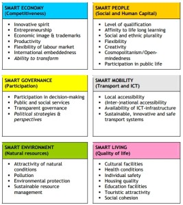 smart_city_factors