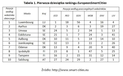 tabela_smart_cities